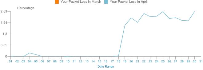 Our Verizon Fios And Poor Upload Speeds In April Juan Monroy